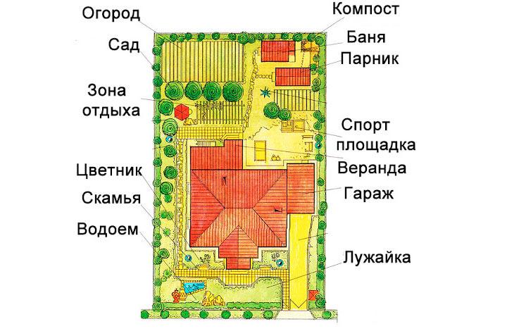 Планировка прямоугольного участка